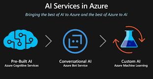 TRUE: zo gebruik je Azure voor AI